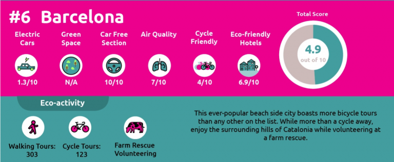 Top Eco-Tourism Cities on Last Minute